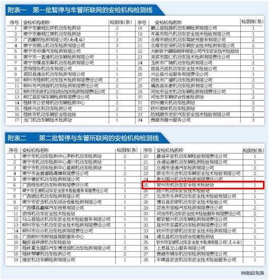 贺州市机动车安全技术检验站被责令整改