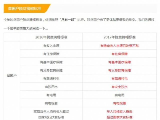 广西2017年脱贫摘帽标准新变化!