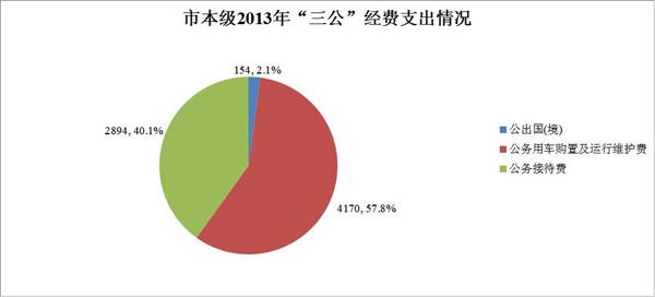 """贺州市直单位上半年""""三公""""经费支出情况公布"""